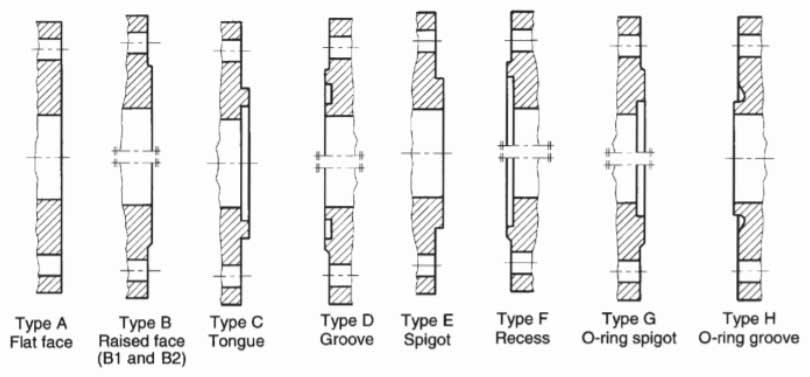 EN 1-092-1 Flange  Facing Dimensions