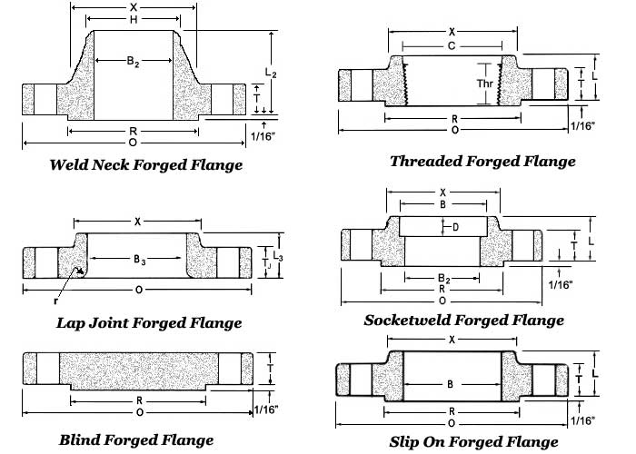Forged Flanges Dimensions