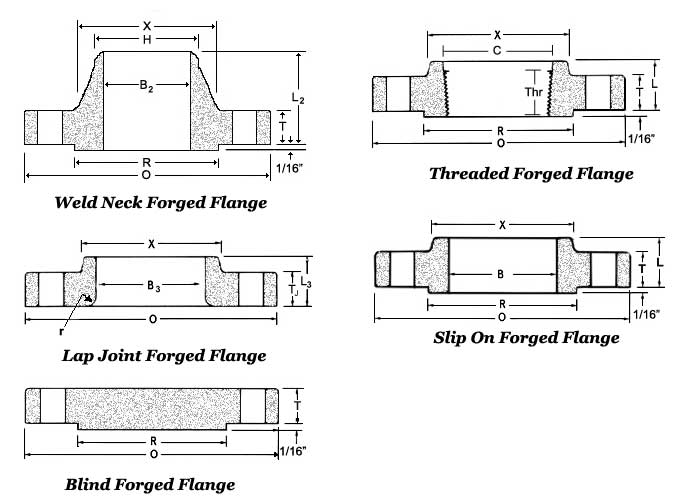 Forged Flanges Class 900 Dimensions