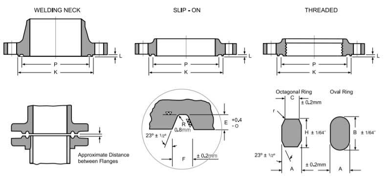 Ring Type Joint Flange Manufacturers, ASME B16 5 RTJ Flange